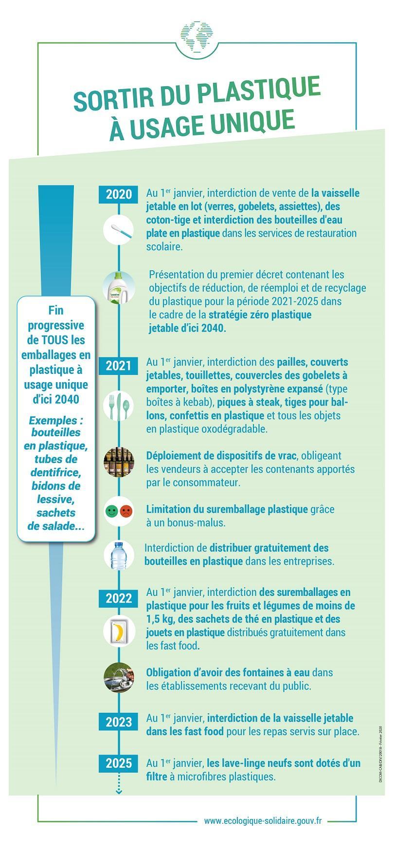 infographie plastique jetable - loi dite AGEC