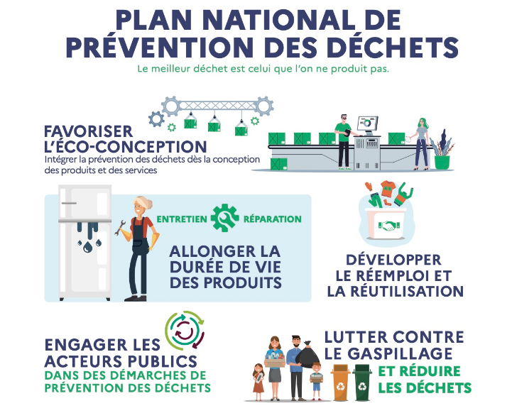 plan national prevention reduction dechets
